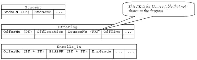 Tutorial On How To Translate Or Convert Entity Relationship Diagram