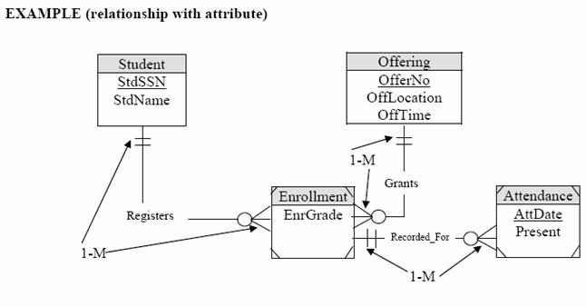 Tutorial on how to translate or convert entity relationship step by step on database modeling using erd on mysql database screenshots ccuart Choice Image