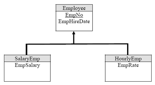 Step By Step On How To Convert The Entity Relationship Diagram Erd