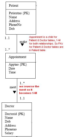 entity relationship diagram visio
