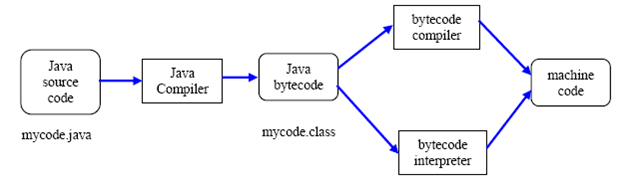 Compile Java source code and running its bytecode